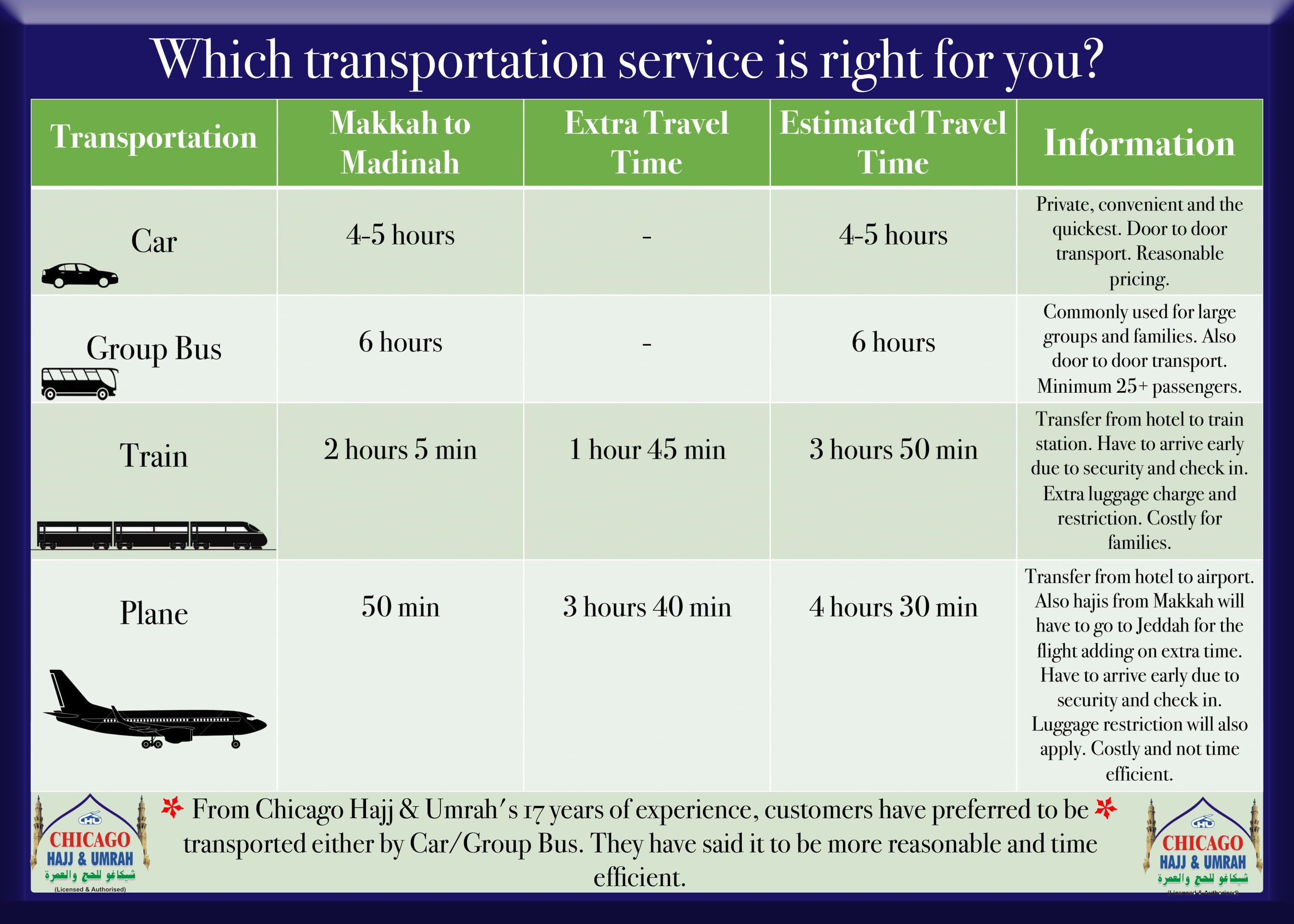 Transportation Comparison Chart